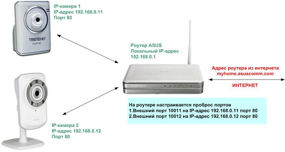 Доступ к IP-камерам из интернета
