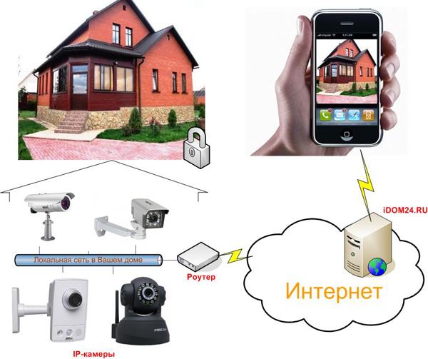 Схема организации видеонаблюдения через интернет с помощью iDOM24.RU